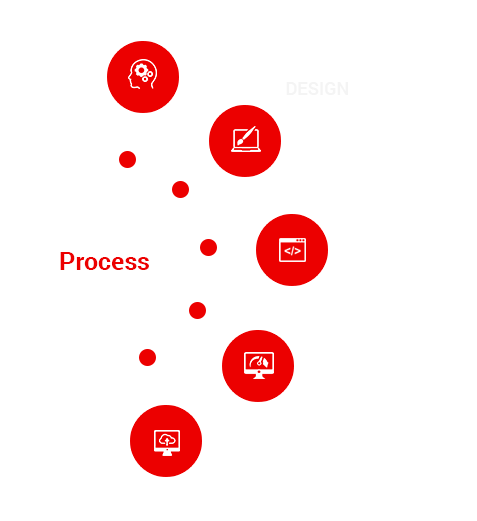 website development services process